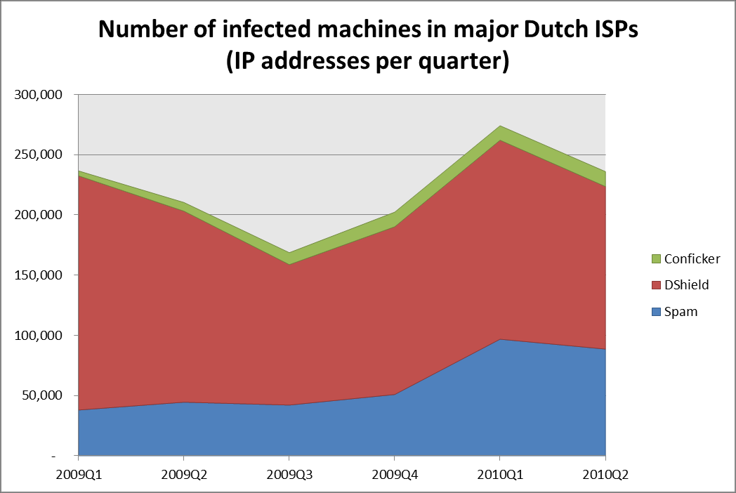 TU Delft - Internet Service Providers and Botnet Mitigation 27 Figure 13 Time trend of the number of infected machines in