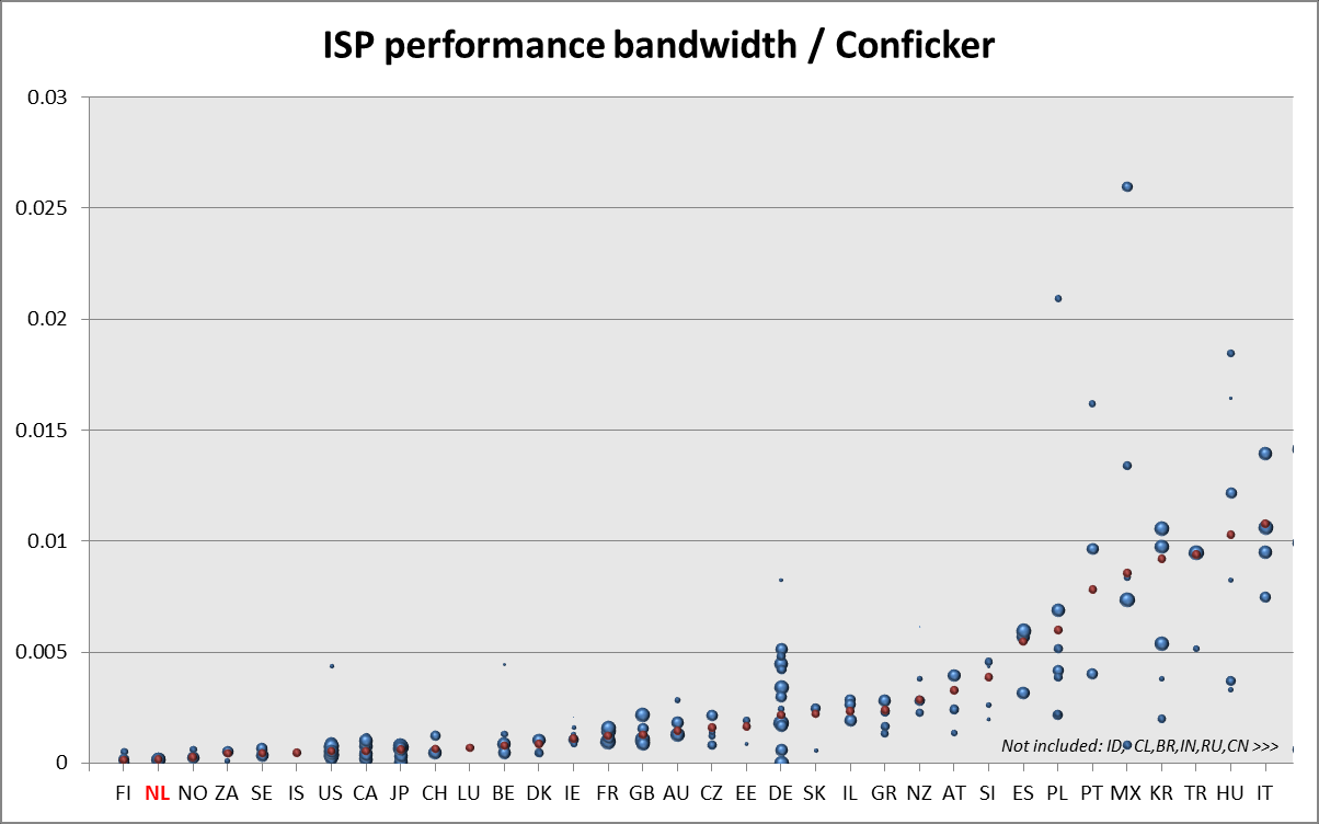 TU Delft - Internet Service Providers and Botnet Mitigation 33 Figure 20 - ISP performance bandwidth across countries, measured by DShield