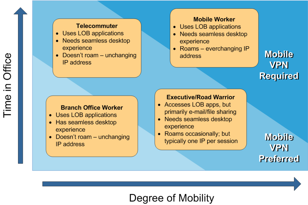 Executive Summary Netmotion Wireless Mobility XE is used by over 2000 organizations around the world to enhance the productivity and security of mobile field workers.