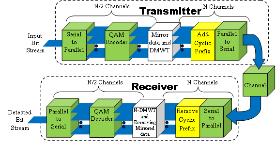CUJSE 8 (2011), No. 2 243 Figure 3. A block diagram for data transmission in the proposed DMT-ADSL transceiver based on DMWT.