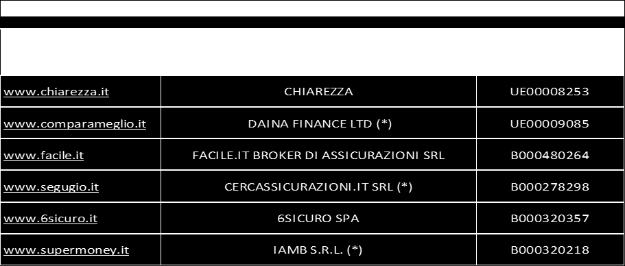 2. Comparison websites in Italy 2.1 How many are there, and which are they We analysed six sites that provide comparison services in the insurance sector: Chiarezza.it, Comparameglio.it, Facile.