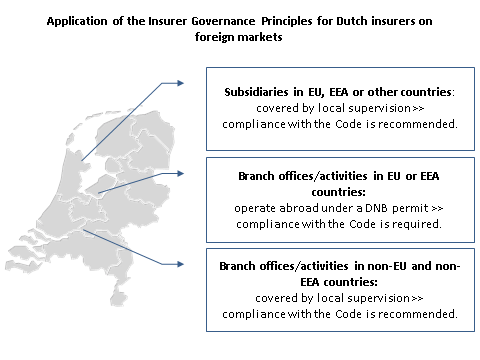 3.4 The scope of the Code The Code specifies that all insurers with a permit under the Financial Supervision Act (Wet op het financieel toezicht, (Wft)) are subject to its principles.