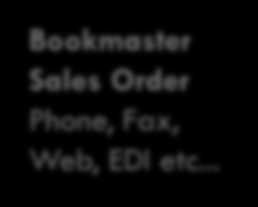 Bookmaster s Integrated Product Supply Chain 1 Physical Warehouse Bookmaster Sales Order Phone, Fax, Web, EDI etc.