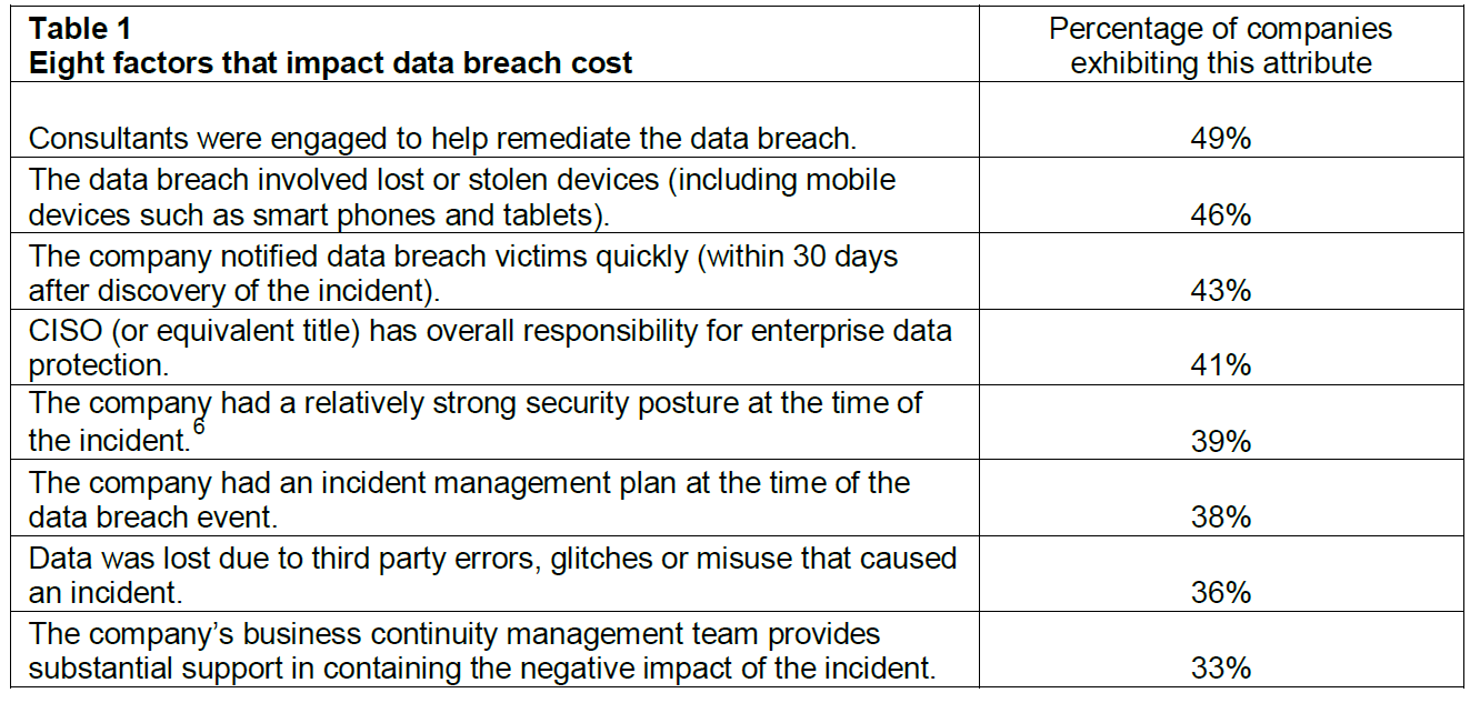 Factors that influence the cost of data breach Source: 2014 Cost of Data Breach Study: United States
