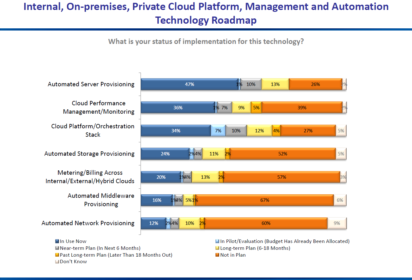 Market drivers: cloud performance and billing 20