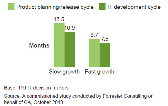 TECH &TREND ร ปท 2 : High Growth Companies Reduce Cycle Time ท มา: Enterprise Software Modernization And Business Performance By: Forrester Consulting, March 2014 แล วเราจะ Modernize การพ ฒนาบร การ