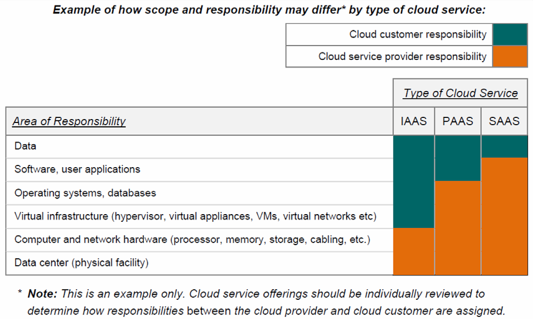 Cloud Limits for Legacy Security Controls There are many types of clouds, but all share a defining trait: subscribers must cede control and visibility to cloud service providers.