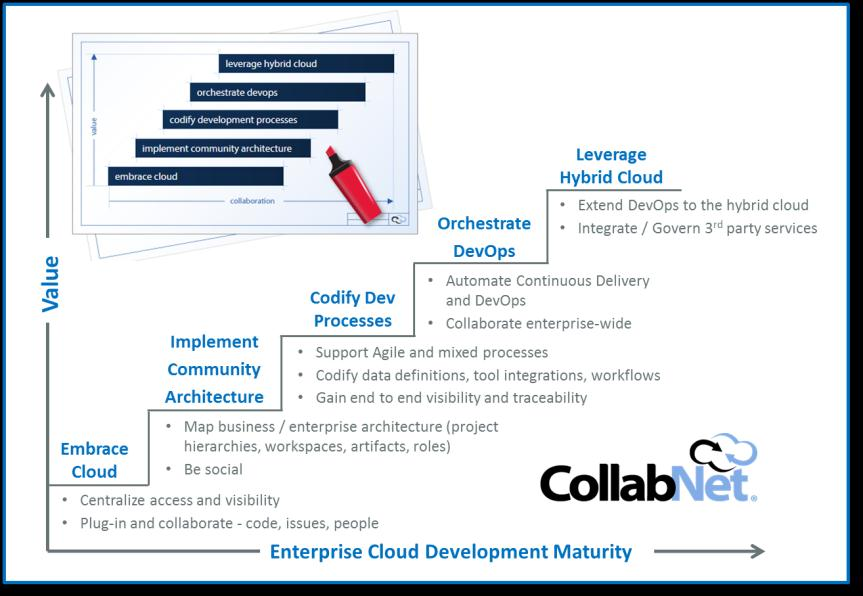Overview As agile software development practices, DevOps processes, and cloud computing continue to take hold within the Information Technology (IT) industry, many organizations are extending the
