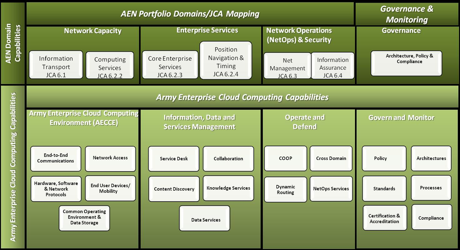 cloud-specific capabilities aligned with AEN Domains.