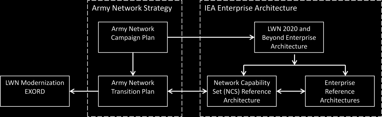 1. Introduction The Army Information Enterprise Architecture (IEA) represents the totality of the LandWarNet architecture, as it supports the Army s warfighting, business, and defense intelligence