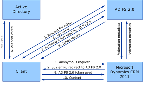 ADFS Diagrams Internal ADFS Standard Authentication