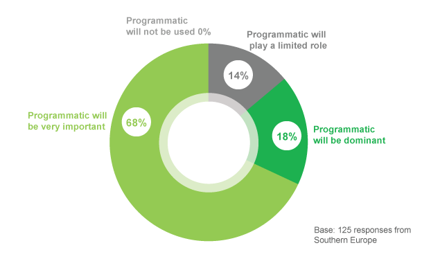 .5. Programmatic answers the real-time question that s WHY it s growing.