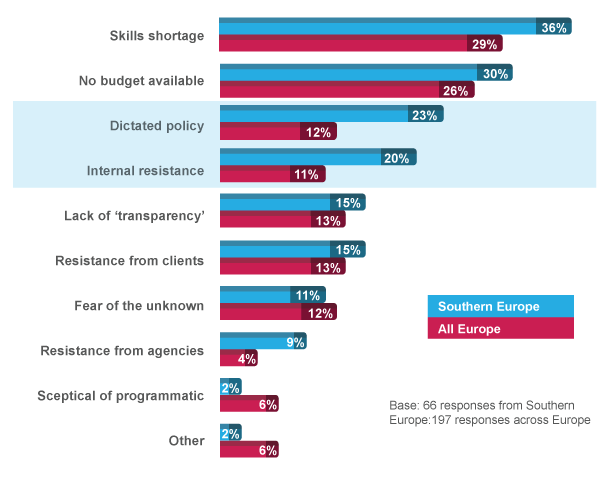 7. Navigating the obstacles For those organisations in Southern Europe that have yet to adopt programmatic, it doesn t appear to be due to any scepticism over the model only 2% say they don t believe