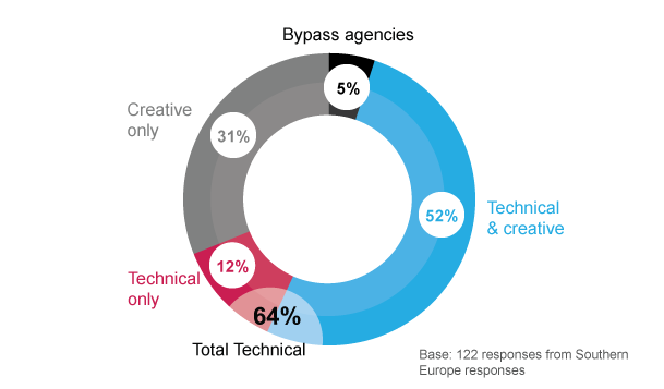i. Skills shortages By its very nature, programmatic requires a level of technical expertise that is outside of the traditional agency or marketing skillset.