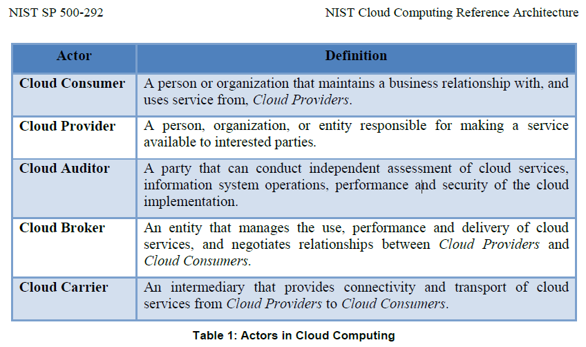 compare cloud security référence model