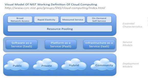 A. Definition of Cloud Computing In layman s term cloud computing refers to internet-based computing. As bandwidth in our homes and offices increases, more applications are turning web-based.