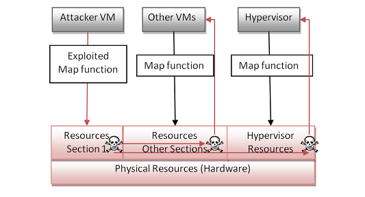 hypervisor power to access and analyze the data being processed by the VM, and typically includes visibility into stored data files as well as monitoring of network traffic, memory and program