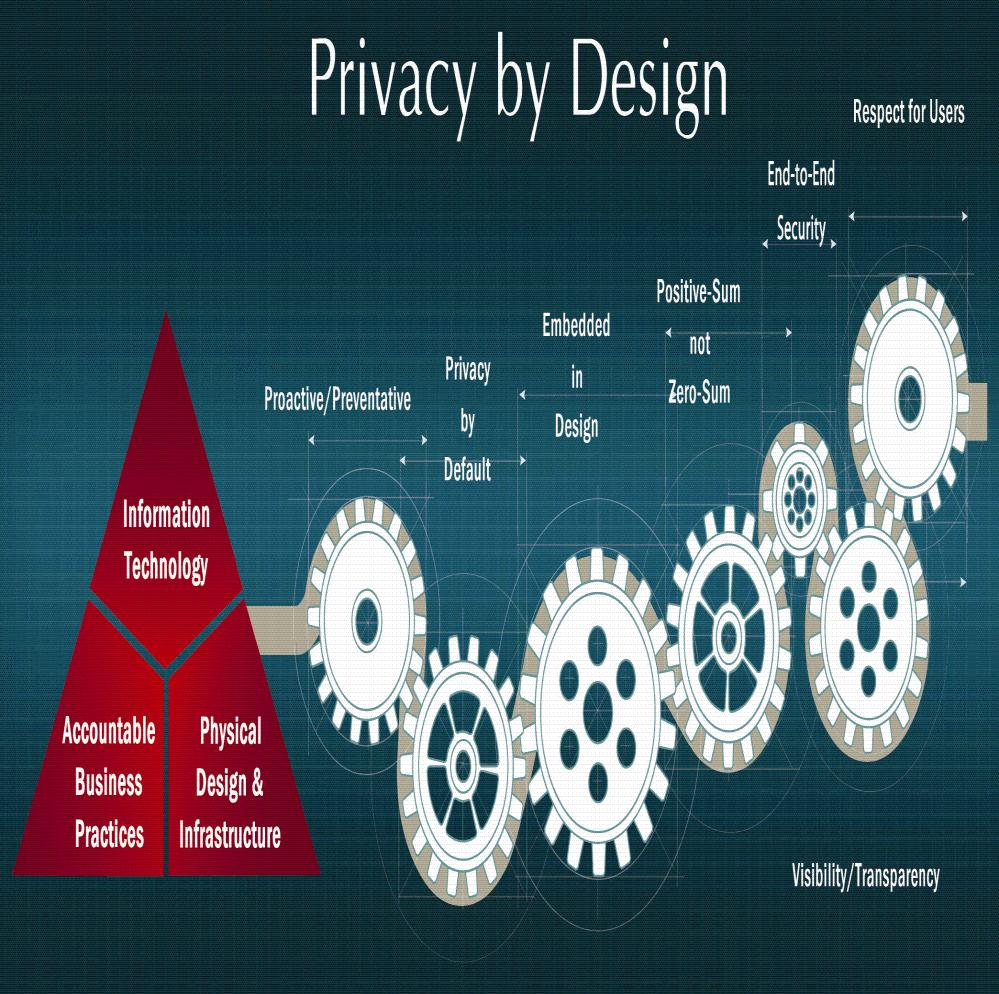 Privacy by Design: The 7 Foundational Principles 1. Proactive not Reactive; 2. Privacy as the Default setting; 3. Privacy Embedded into Design; 4. Full Functionality: Positive-Sum, not Zero-Sum; 5.