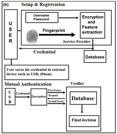 Traditionally a system authenticate a user if the credentials provided by the user correspond to those in the database.