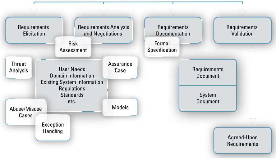 D. Cloud Service Provider Assessment Checklist Fig. 4. Requirements Engineering for Survivable Systems [9] Fig. 5.