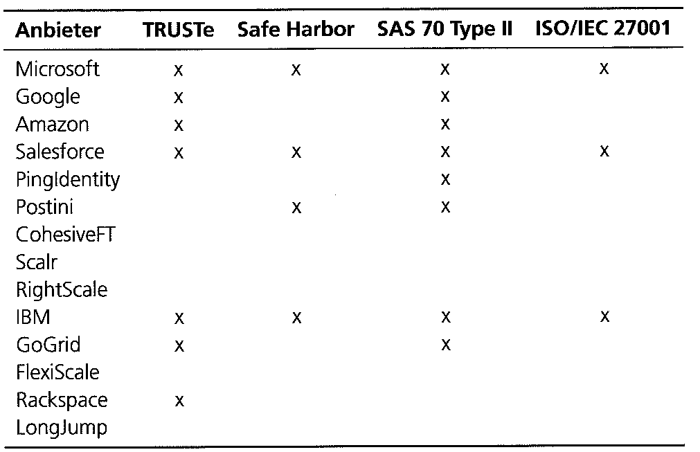 Security certificats of the cloud vendors Vendor 15