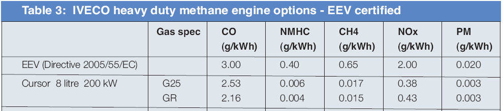 Biomethane other benefits Air quality benefits Vehicle noise reduction Position Diesel Methane Delta Reduction db(a) db(a) db(a) ratio 7.5m from front 71.1 60.6-10.5 3.35 7.5 m from left 69.6 59.8-9.