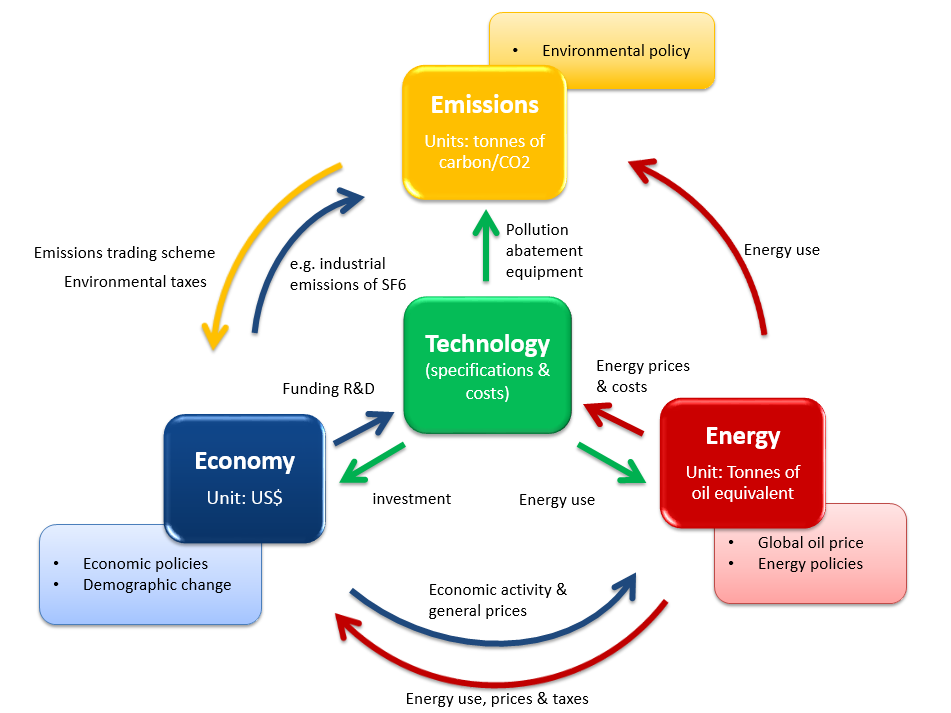 The E3 interactions A.5 E3ME as an E3 model Figure A.1 shows how the three components (modules) of the model - energy, environment and economy - fit together. Each component is shown in its own box.