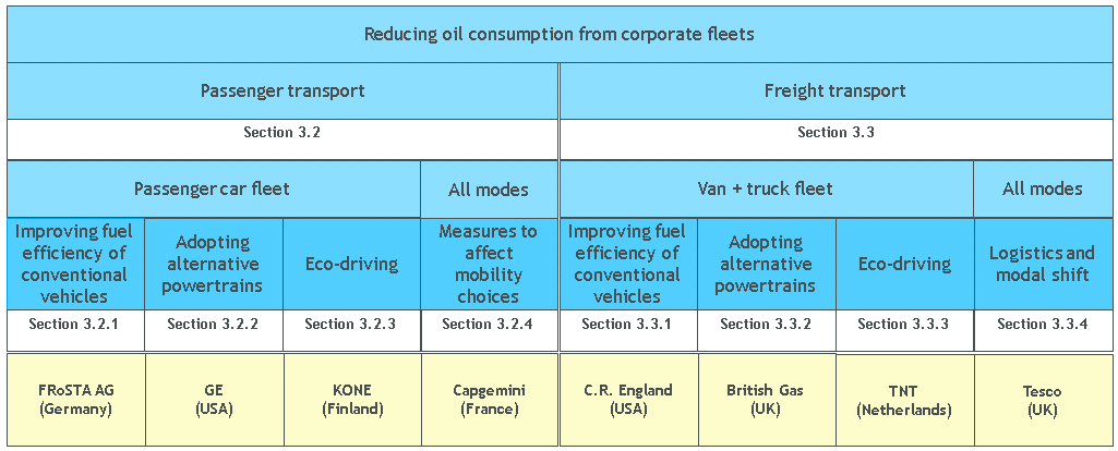 3 Potential for Reducing Oil Consumption of Corporate Fleets 3.