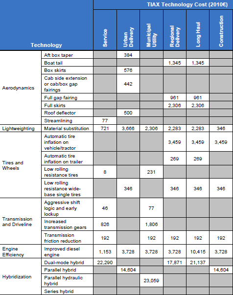 Table 8 Investment costs of technical measures for conventional