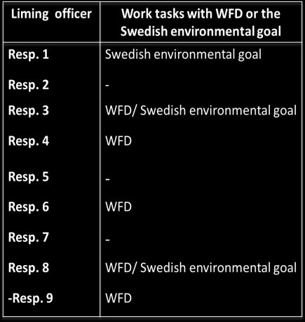 the Swedish environmental goal only natural acidification are not influenced by liming (Naturvårdsverket, 2012).