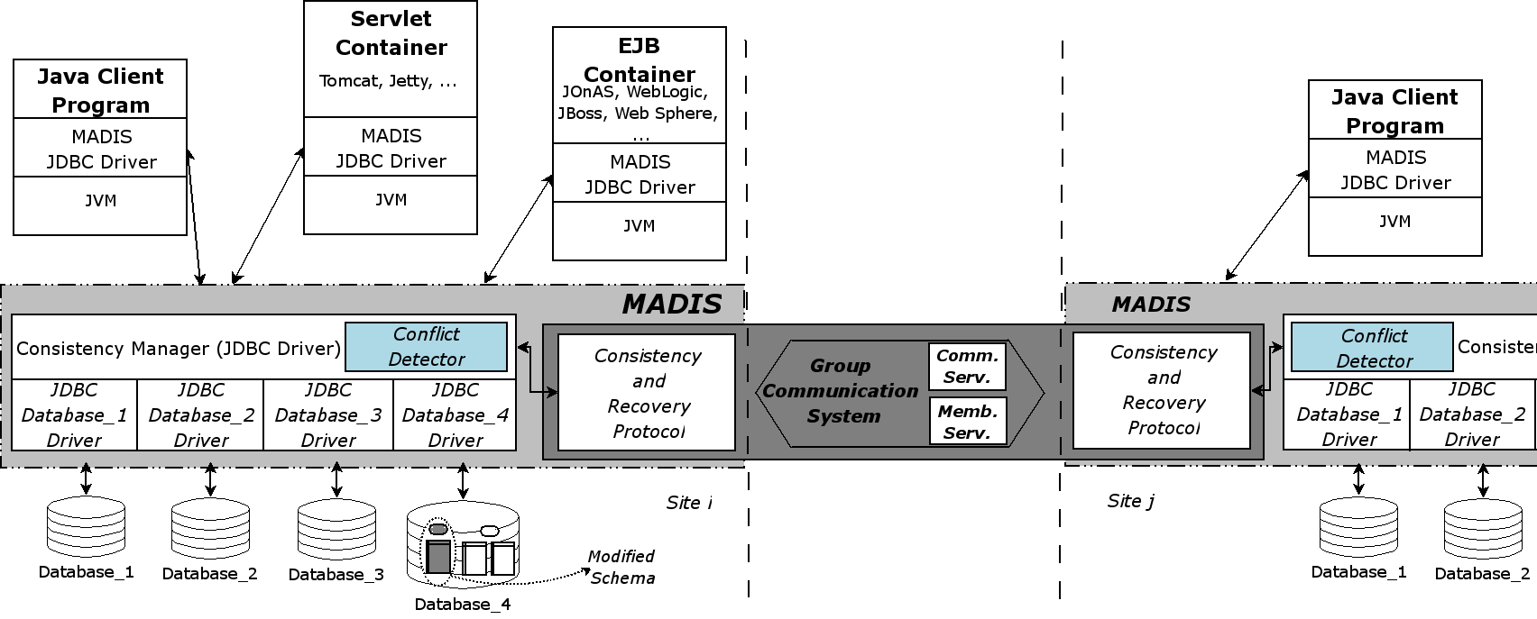 70 Chapter 4. MADIS: A Slim Middleware for Database Replication Figure 4.1: The MADIS Architecture making use of the provided database procedures when needed.
