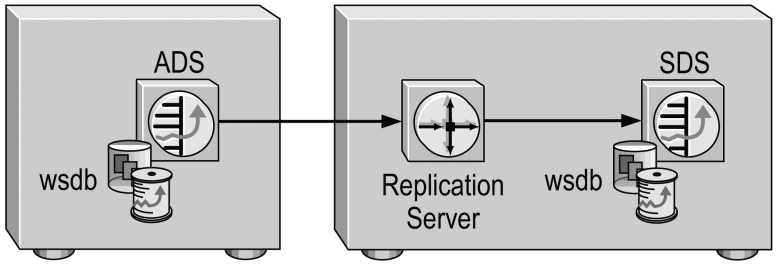 Fig. 9.1 Warm Standby system definition Ref: Manual Warm Standby with Replication Server Volume 1 Active Database. Adaptive data server to which clients connect now. Standby Database.