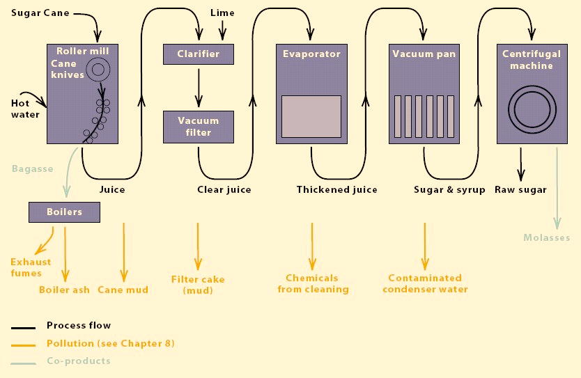 Figure 4.1: Process flow from sugar cane to cane sugar Source: UNEP Industry & Environment Overview Series Bio-ethanol can be produced using differing methods.