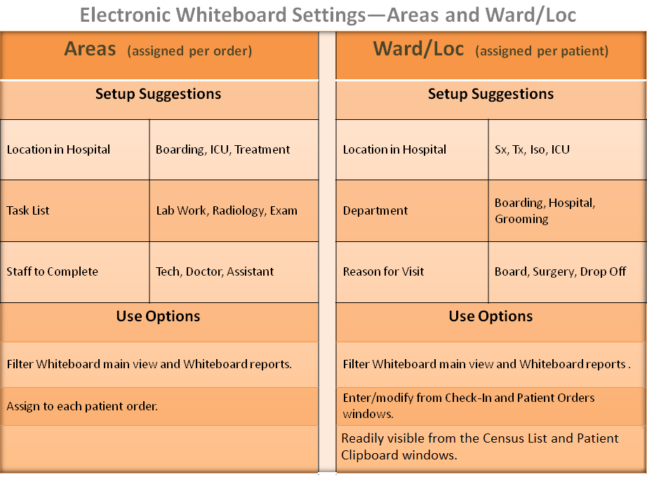 Electronic Whiteboard Setup Ward/Loc (Wards/Locations assigned per patient) Setup Suggestions Location in Hospital Department Sx Tx Iso ICU Boarding Hospital Grooming Use Options Sort or filter
