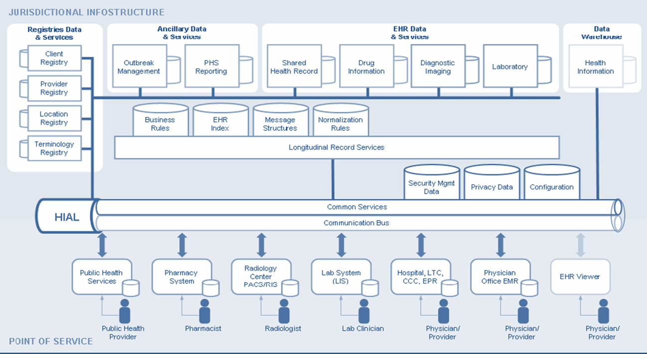 The following diagram provides an overview of the HIAL gateway model used in developing the phie: Figure 3 Health Information Exchange Information Flow Model This diagram depicts a generic design; it