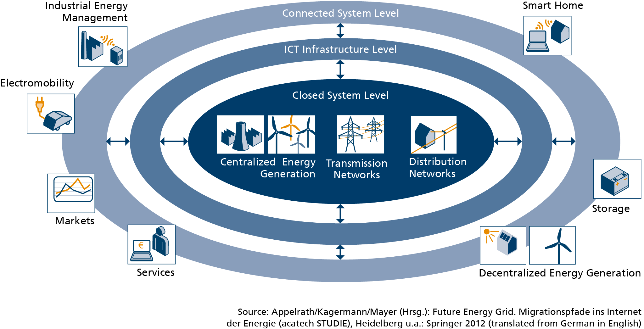 ICT Drives the Transition to Smart Grids Germany's energy
