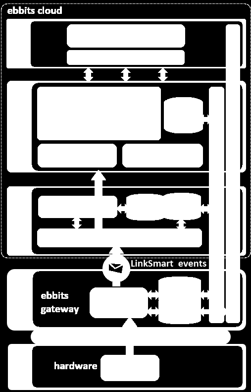 LINKSMART System architecture Built on the top of the LinkSmart Middleware LinkSmart it is an open source project, available at: sourceforge.