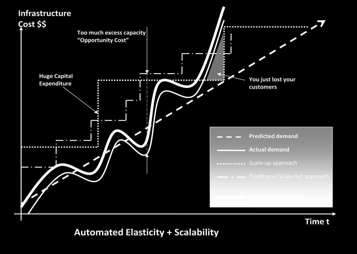 Understanding Elasticity The graph below illustrates the different approaches a cloud architect can take to scale their applications to meet the demand.