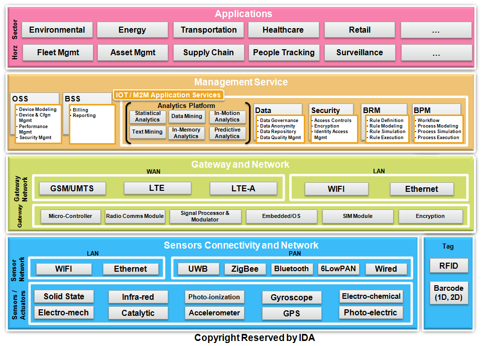12.4 IOT Architecture IOT architecture consists of different suite of technologies supporting IOT.