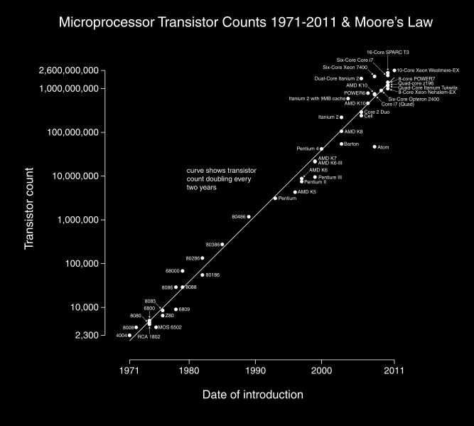 Figure 2: Moore's Law 8 Today, wafer chip manufacturing technology is predominantly driven by planar metal oxide semiconductor field-effect transistor (MOSFET) technology.