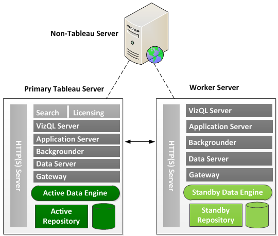 In the above system, the primary Tableau Server and a worker server are running the active and standby instances of the data engine and the repository, as well as gateways.