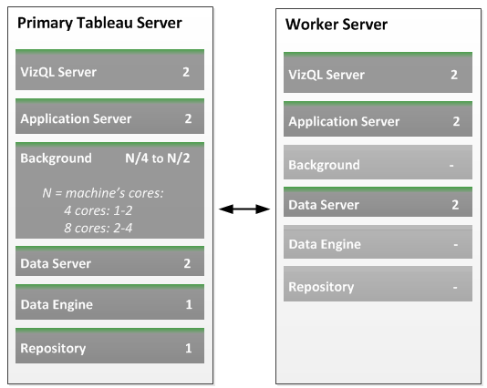 Configuration Notes: Once you go from a one- to two-machine deployment, your first server becomes the primary Tableau Server. In the Status table it gets a value of Gateway.