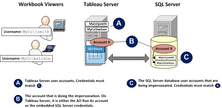 The Tableau Server Run As User account (see Impersonate with a Run As User Account). The workbook publisher's account (see Impersonate with Embedded SQL Credentials).