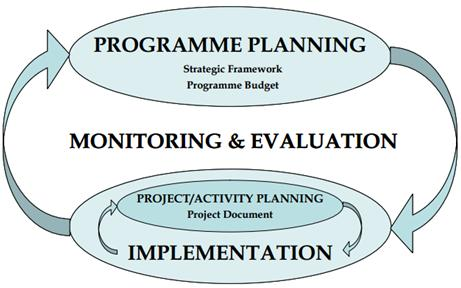 Impact of Economic and Monetary Innovations for their Financing and Improvement. Figure 12: performance measurement cycle Source: ROOT CAUSE.