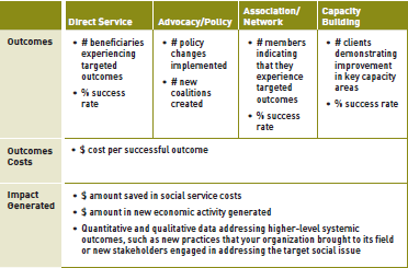 Board 23: common organizational health, program performance, social and