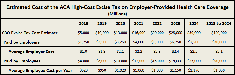 The increased costs to employees will be generated as two likely scenarios play out: 1) employers will either minimize their tax hit by reducing benefits; or 2) they will reduce employees' benefits
