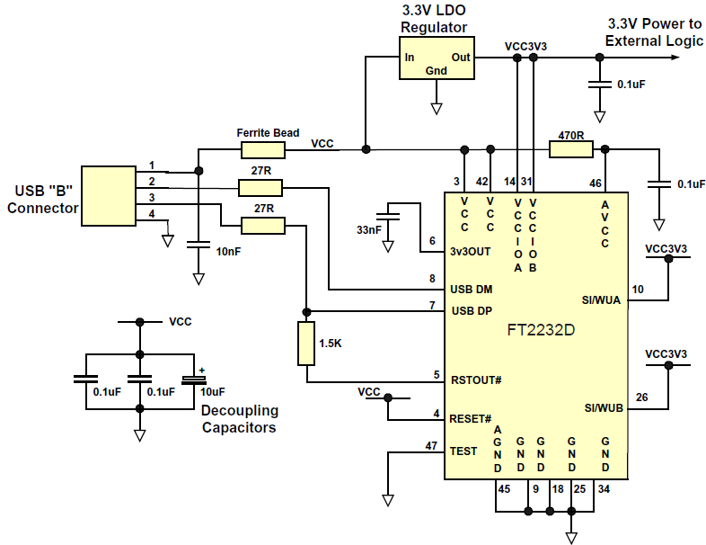 6.2 Interfacing to 3.3V Logic Document No.: FT_000173 Figure 6.3 Bus Powered Circuit with 3.3V logic drive and IO supply voltage Figure 6.3 shows how to configure the FT2232D to interface with 3.
