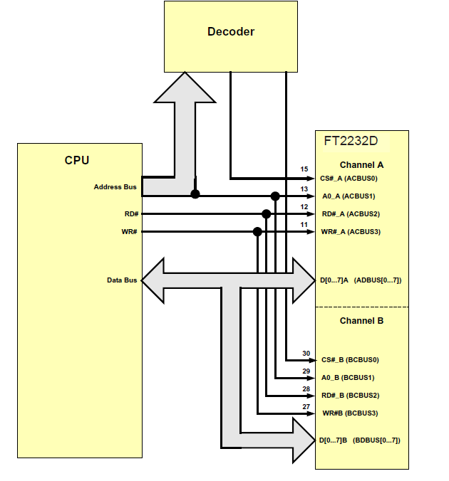 Figure 8.20 CPU FIFO Dual Channel Interface Example 2 Figure 8.