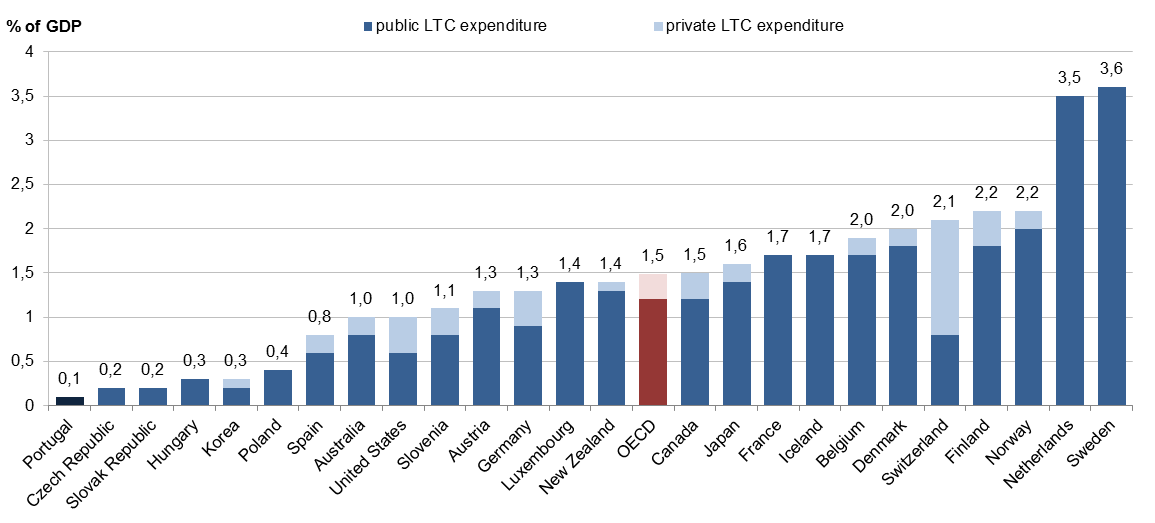 Table 2: The share of public LTC expenditure is higher than that of private LTC expenditure in OECD countries (including some MISSOC countries), Percentage of GDP, 2008 Source: OECD Health Data 2010