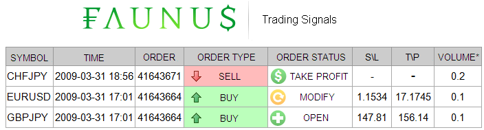 X 3.4 Presentation of information Trading signals are presented as a table (picture 7). Column names and time format depend on the language you specified in your profile settings.